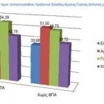 Σημαντικά χαμηλότερες οι τιμές στα Ελληνικά Σουπερμάρκετ σε σχέση με Αγγλία, Γαλλία, Ισπανία