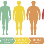 4 στους 10 καταναλωτές αύξησαν το σωματικό του βάρος την τελευταία χρονιά
